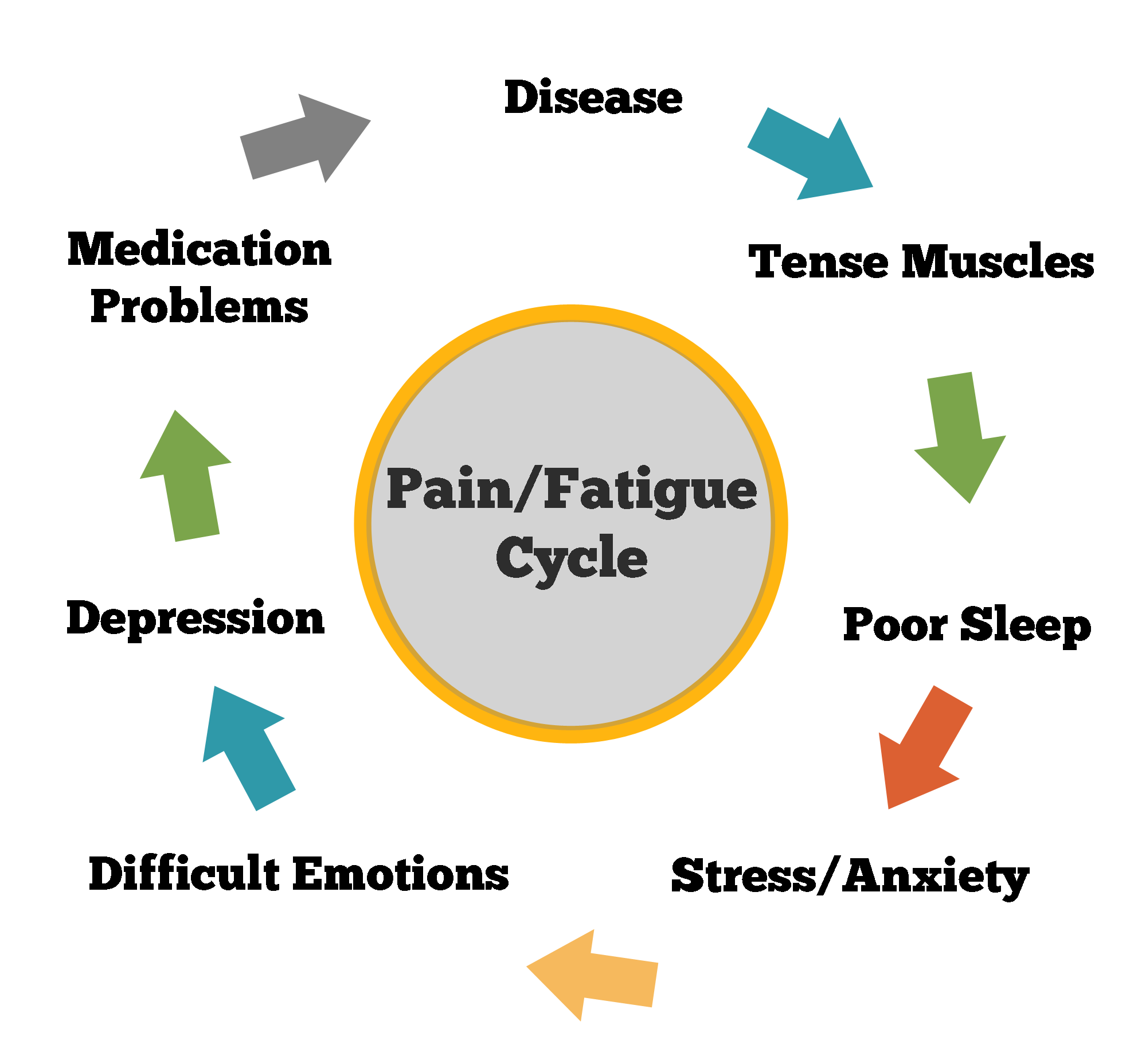 pain-fatigue-cycle