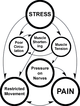 stress-pain-restricted-movement